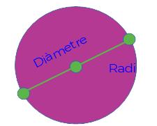 RADI I DIAMETRE